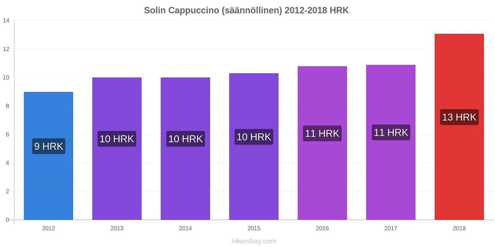 Solin hintojen muutokset Cappuccino (säännöllinen) hikersbay.com