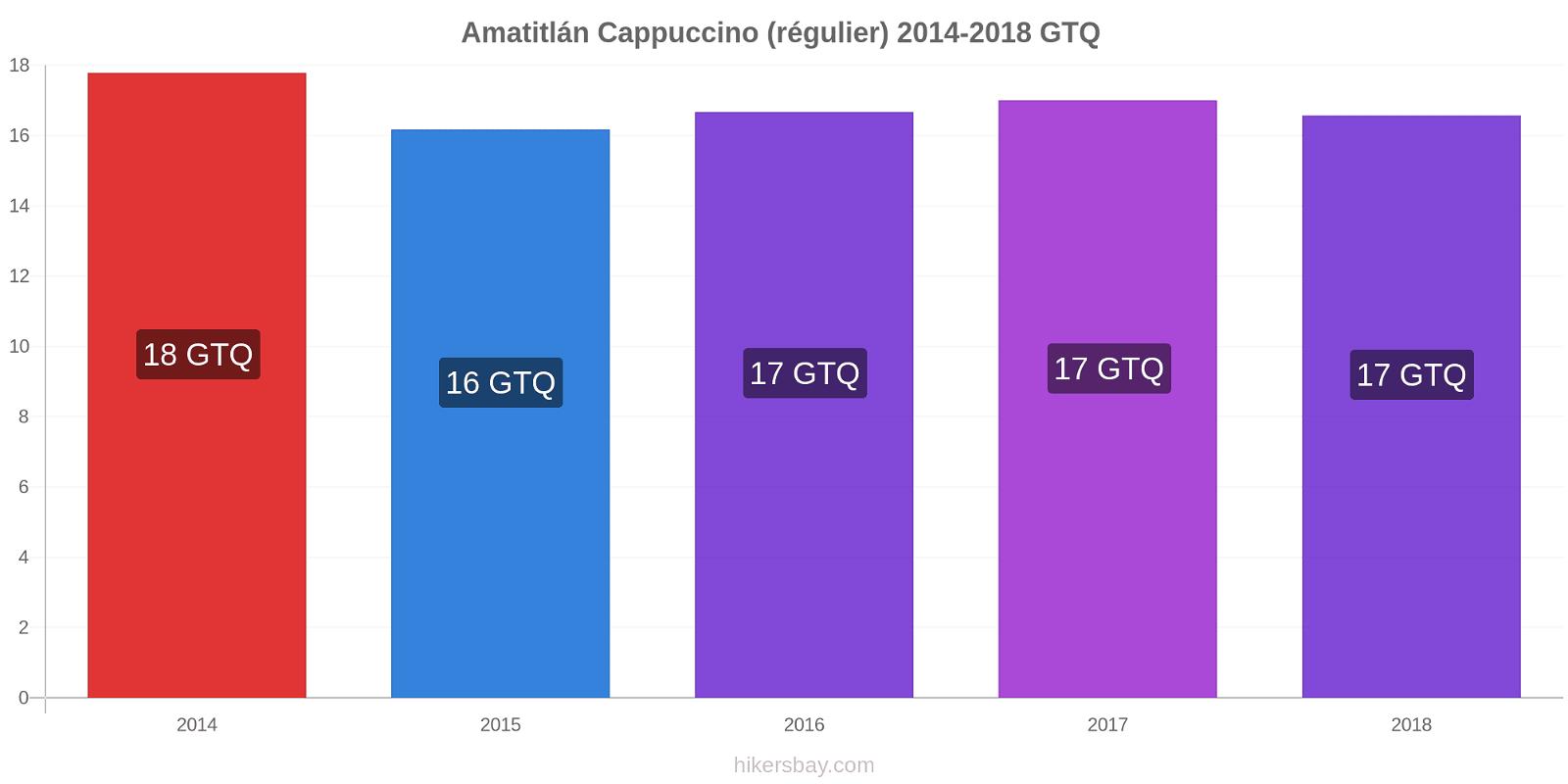 Amatitlán changements de prix Cappuccino (régulier) hikersbay.com