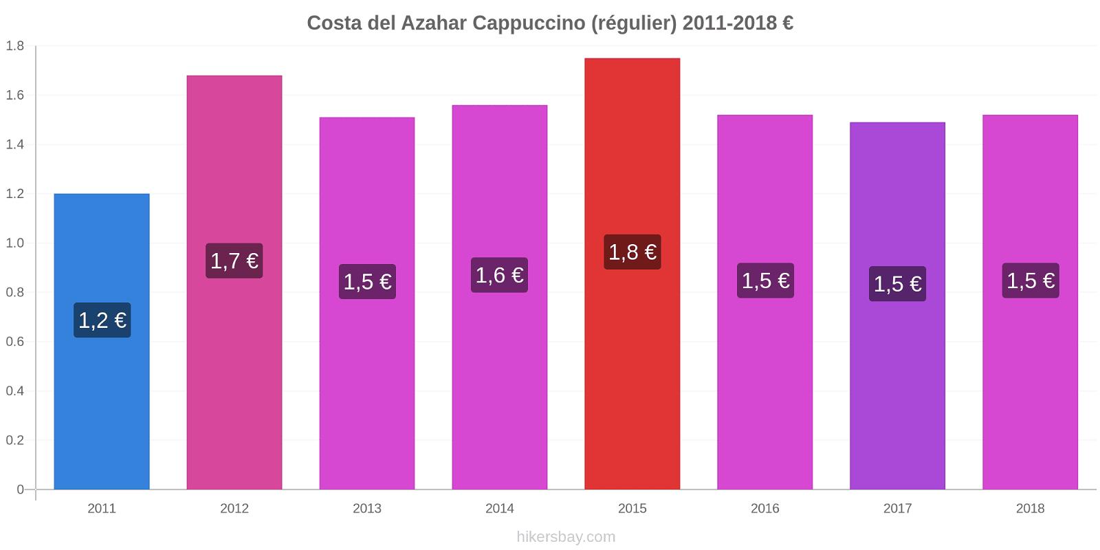 Costa del Azahar changements de prix Cappuccino (régulier) hikersbay.com