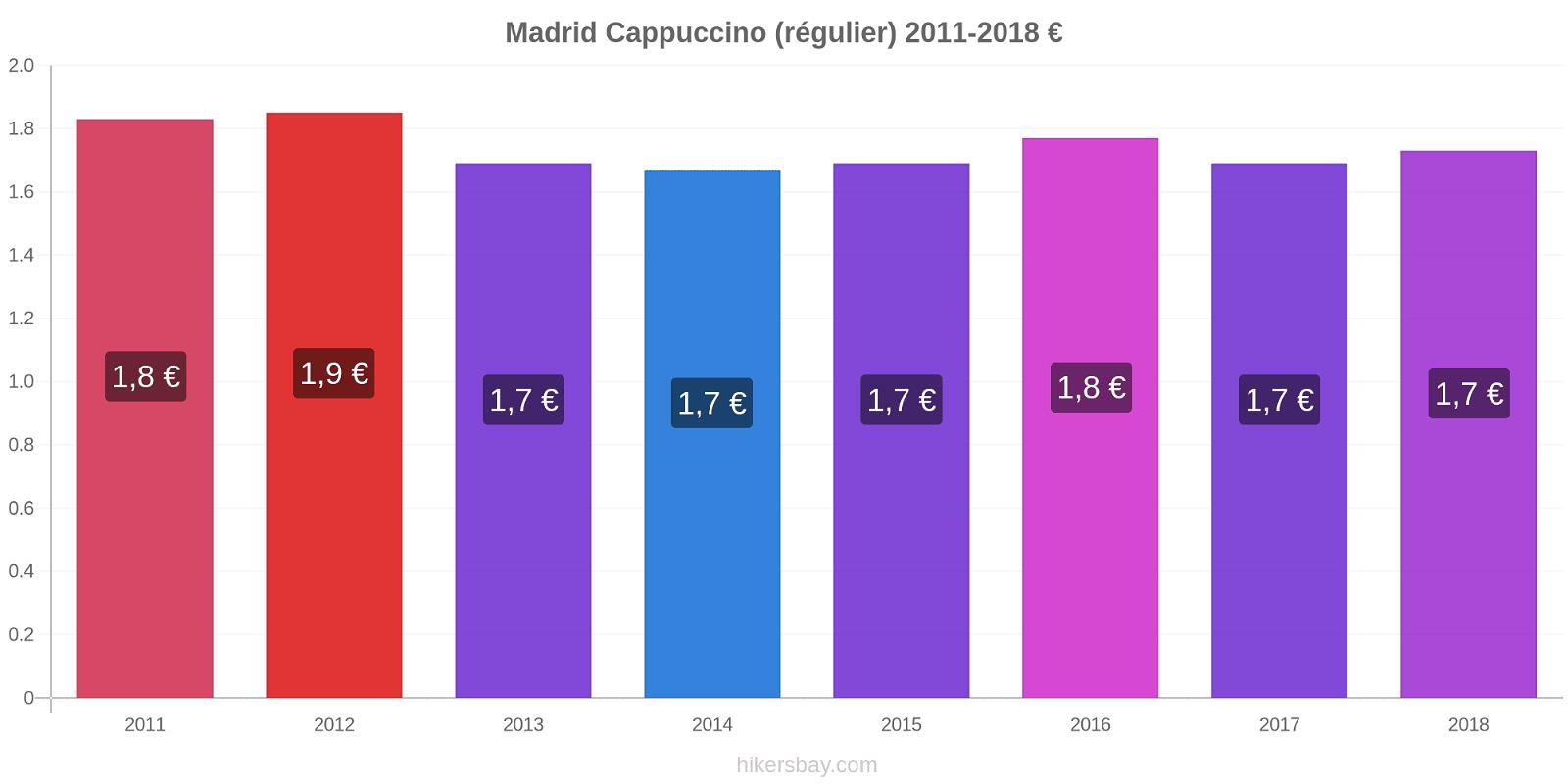 Madrid changements de prix Cappuccino (régulier) hikersbay.com