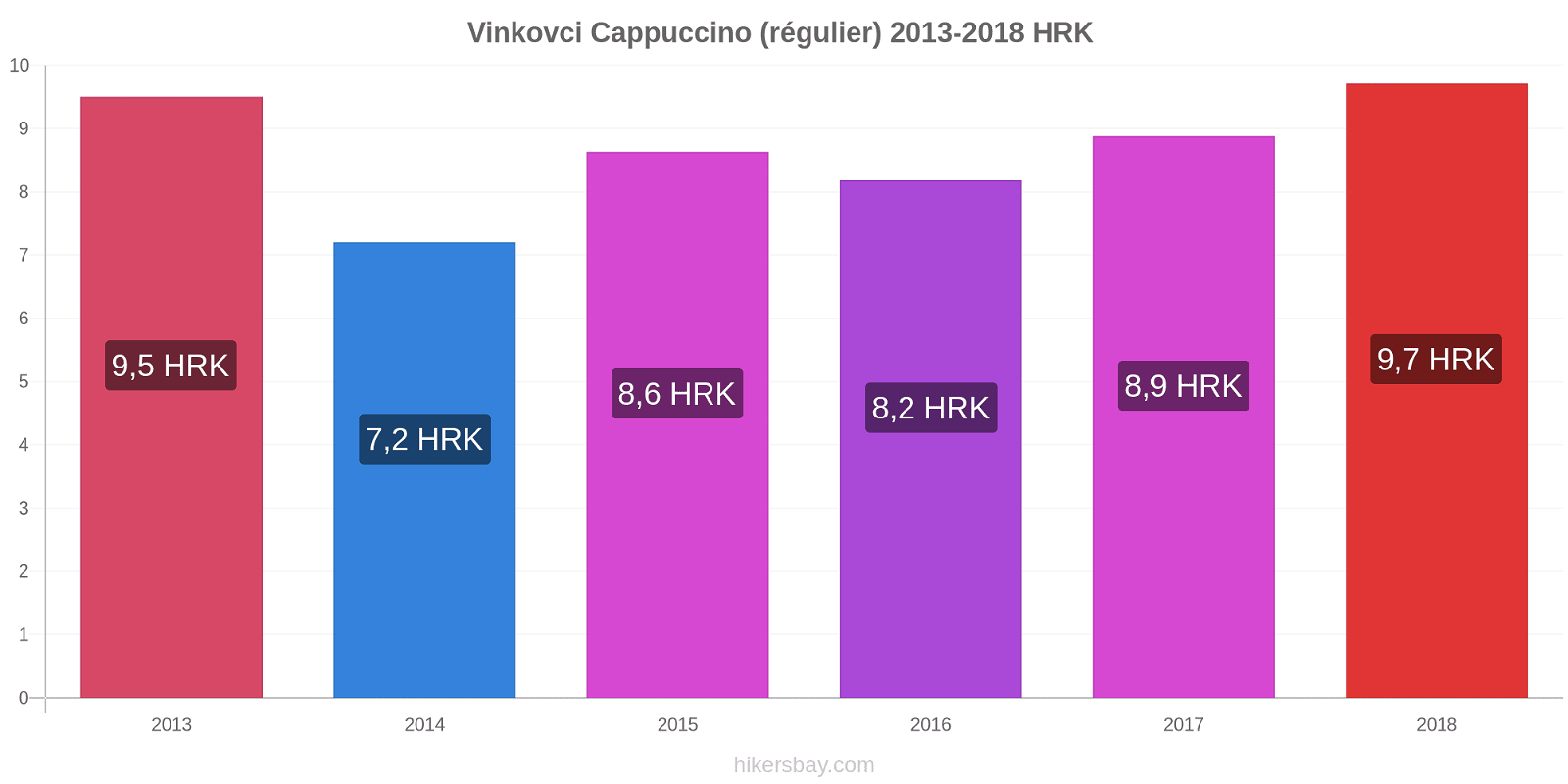 Vinkovci changements de prix Cappuccino (régulier) hikersbay.com