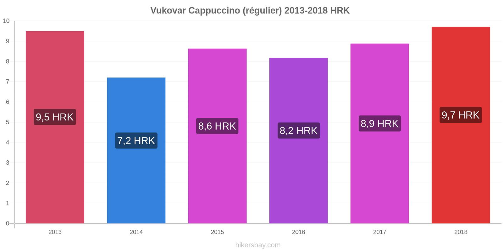 Vukovar changements de prix Cappuccino (régulier) hikersbay.com
