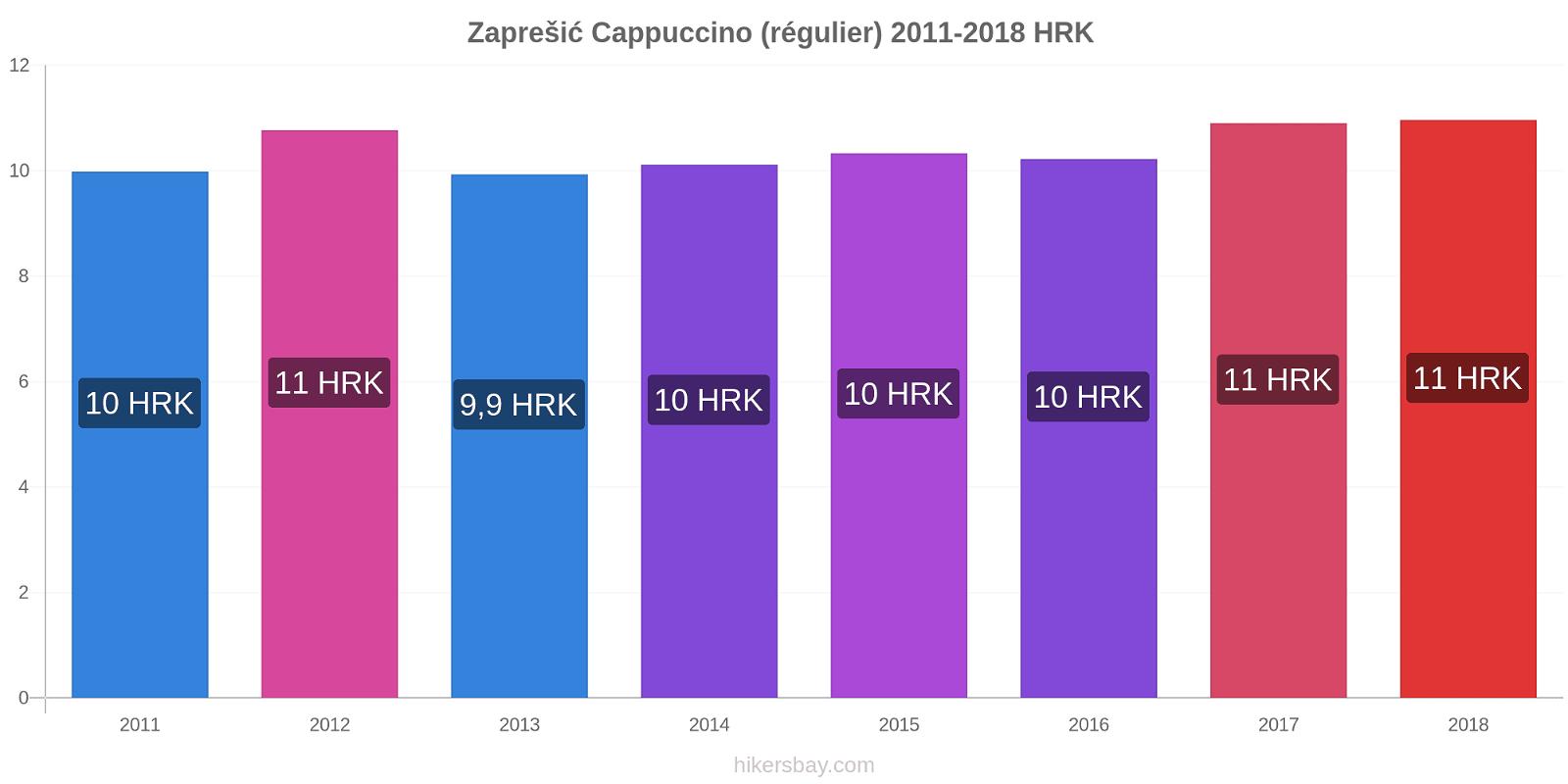 Zaprešić changements de prix Cappuccino (régulier) hikersbay.com