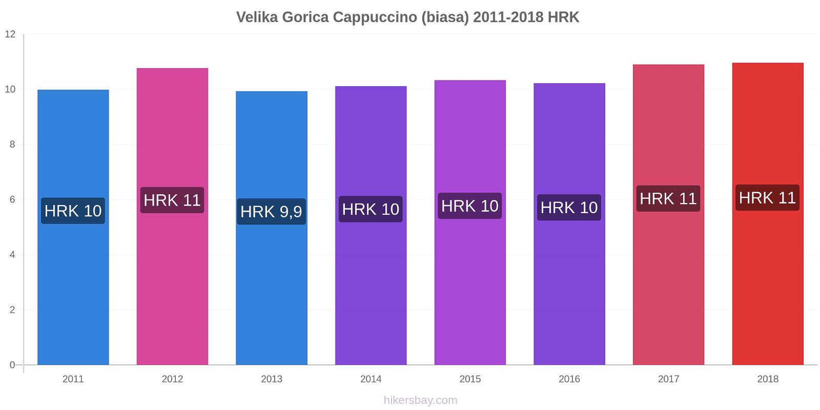 Velika Gorica perubahan harga Cappuccino (biasa) hikersbay.com