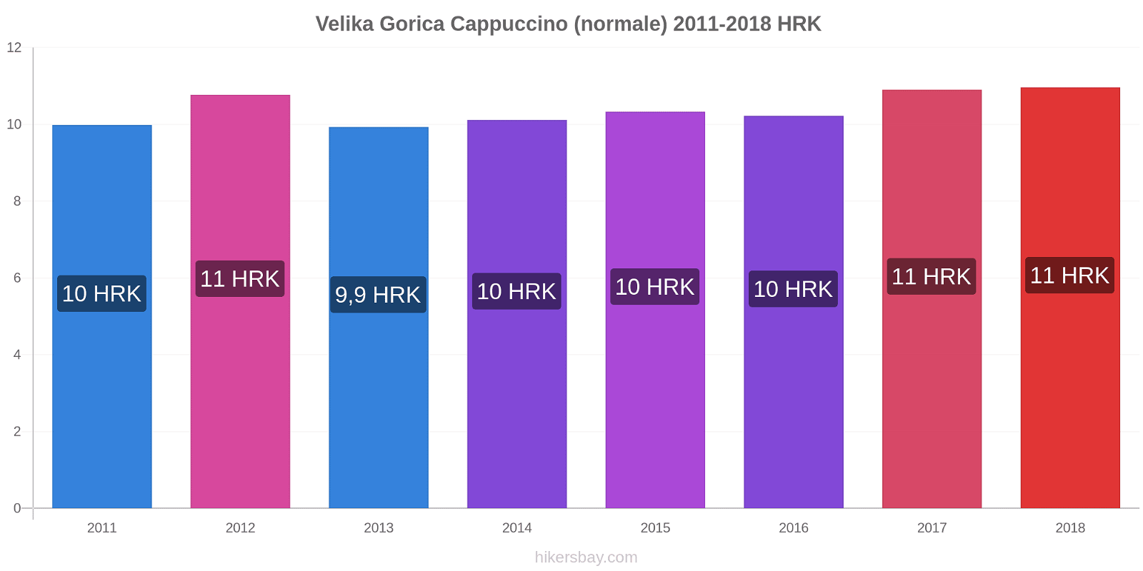 Velika Gorica variazioni di prezzo Cappuccino (normale) hikersbay.com