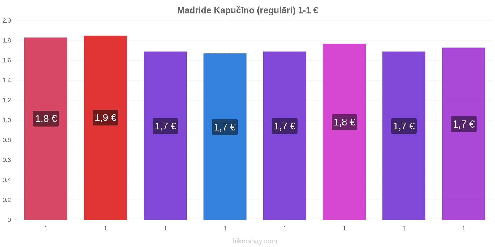 Madride cenu izmaiņas Kapučīno (regulāri) hikersbay.com