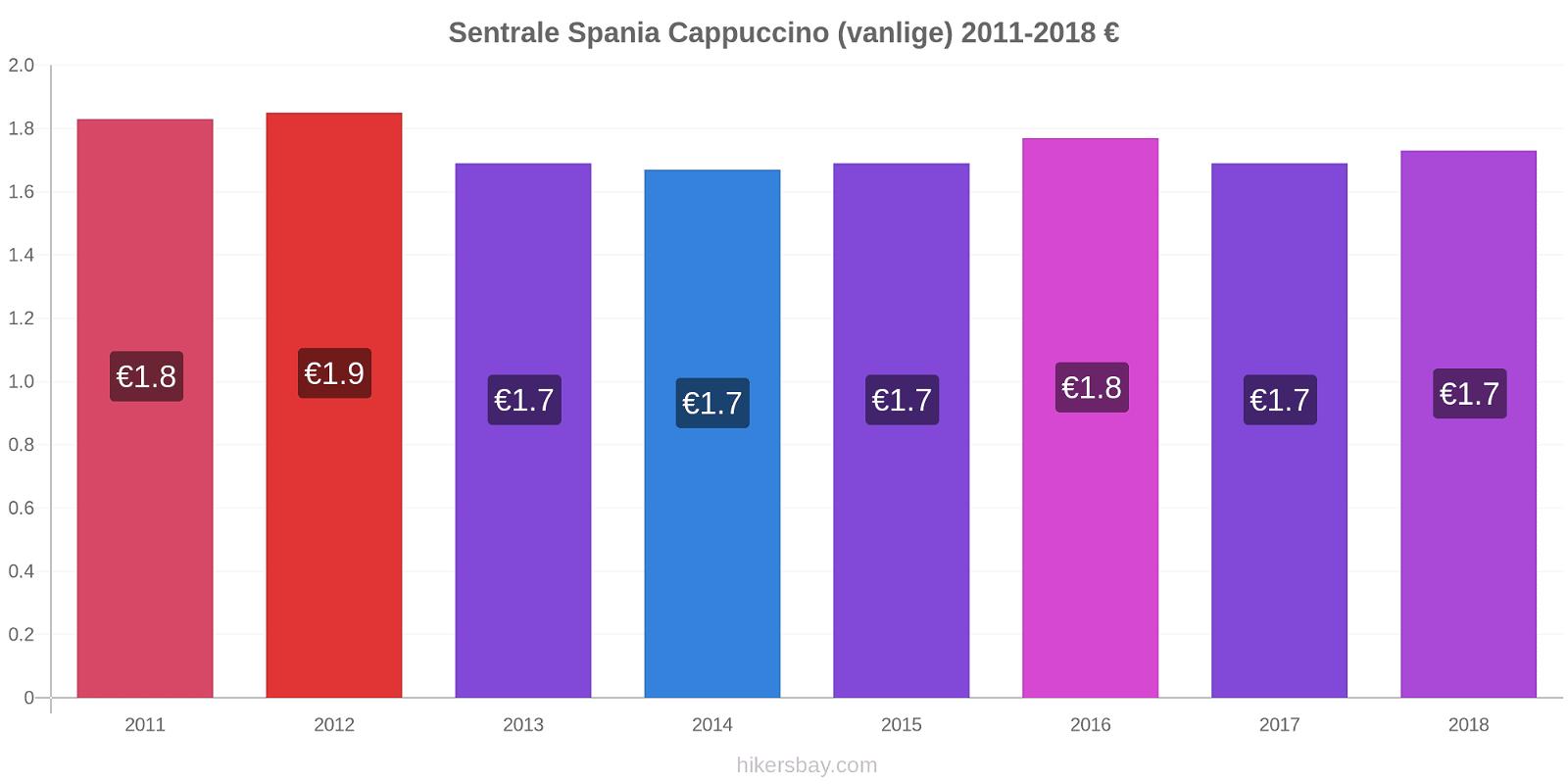 Sentrale Spania prisendringer Cappuccino (vanlige) hikersbay.com