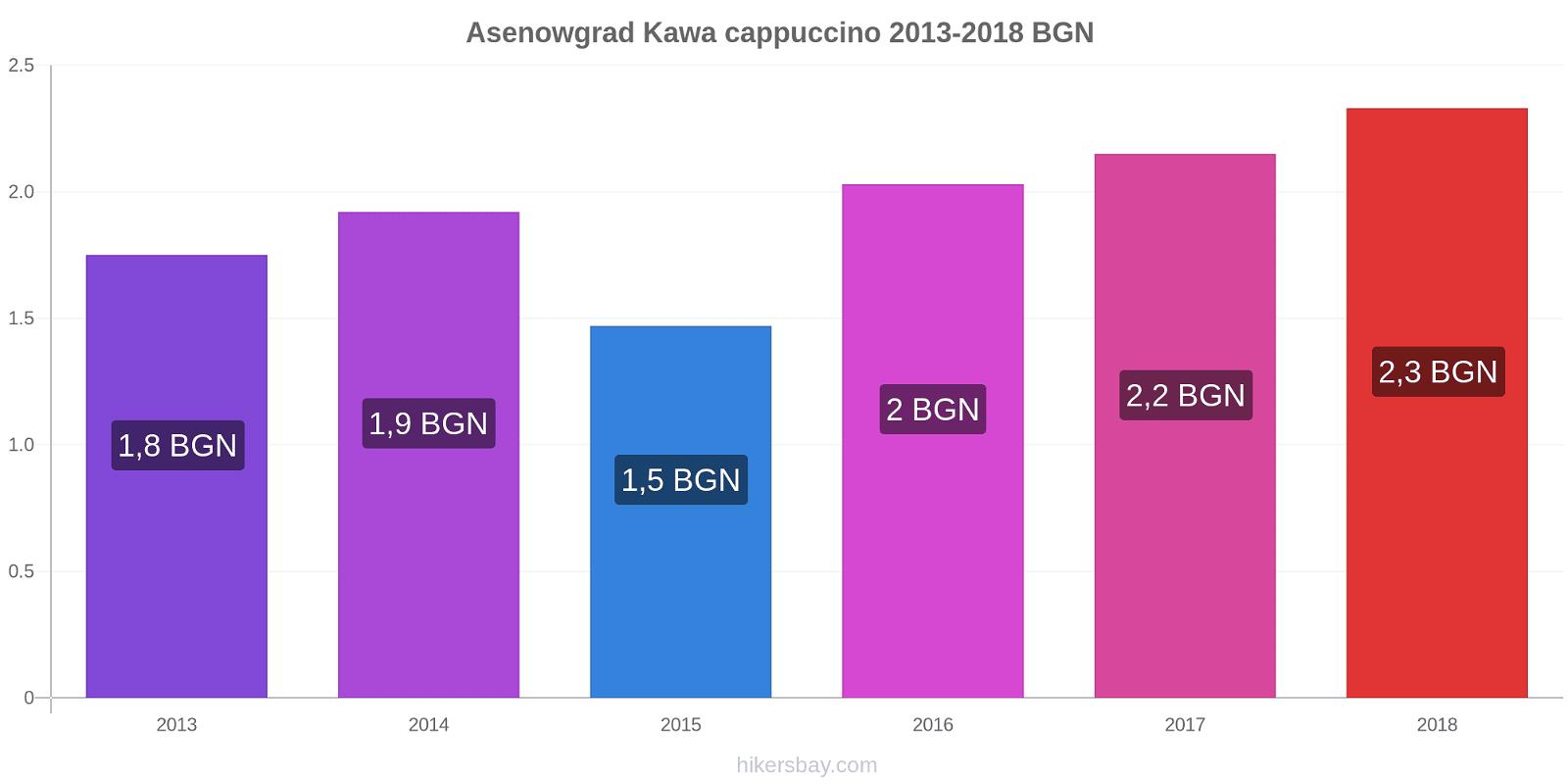 Asenowgrad zmiany cen Kawa cappuccino hikersbay.com