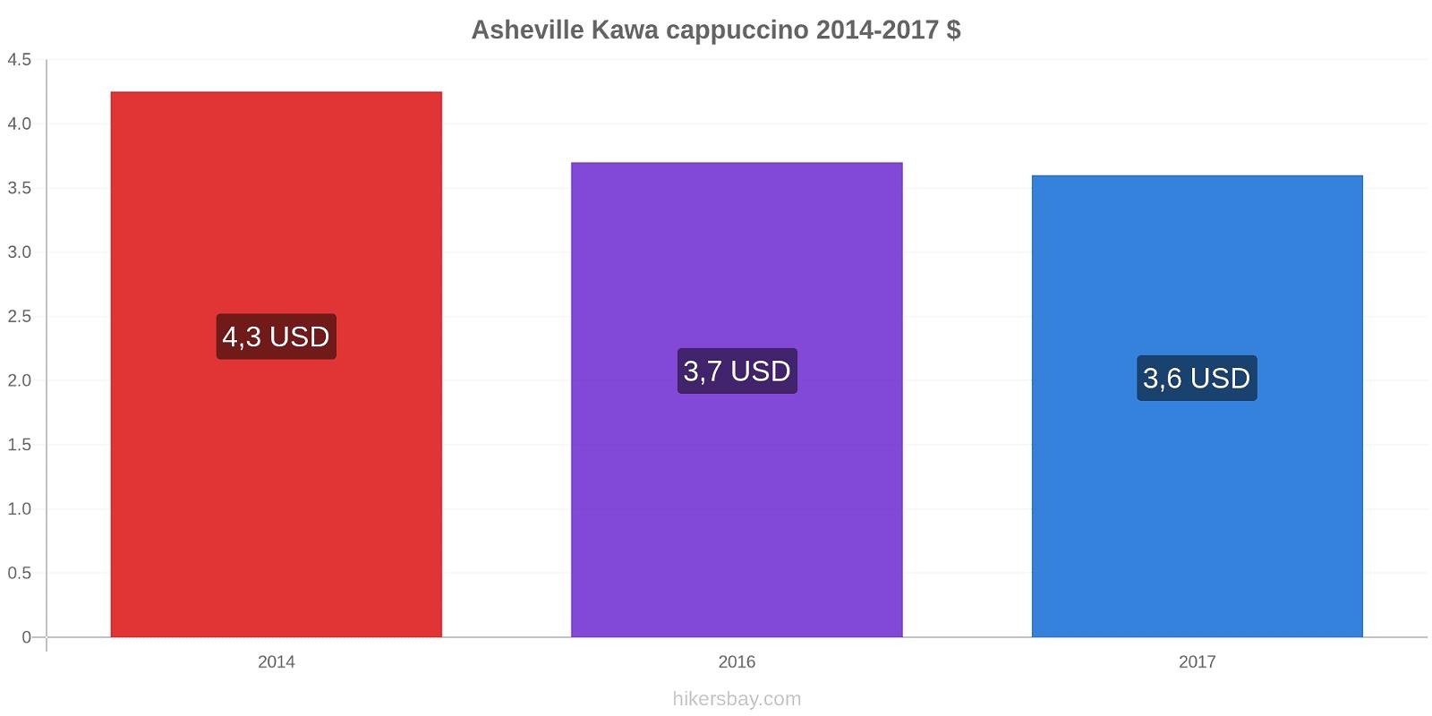 Asheville zmiany cen Kawa cappuccino hikersbay.com