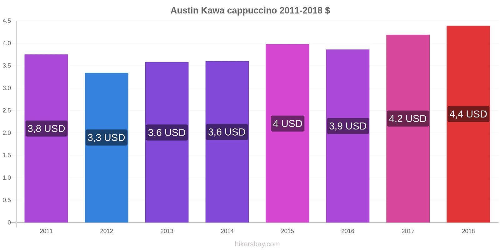 Austin zmiany cen Kawa cappuccino hikersbay.com