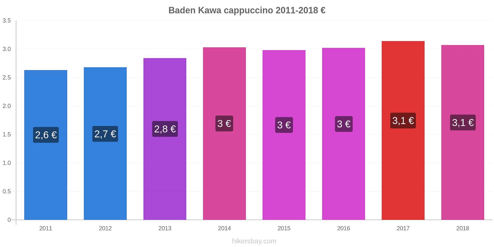 Baden zmiany cen Kawa cappuccino hikersbay.com