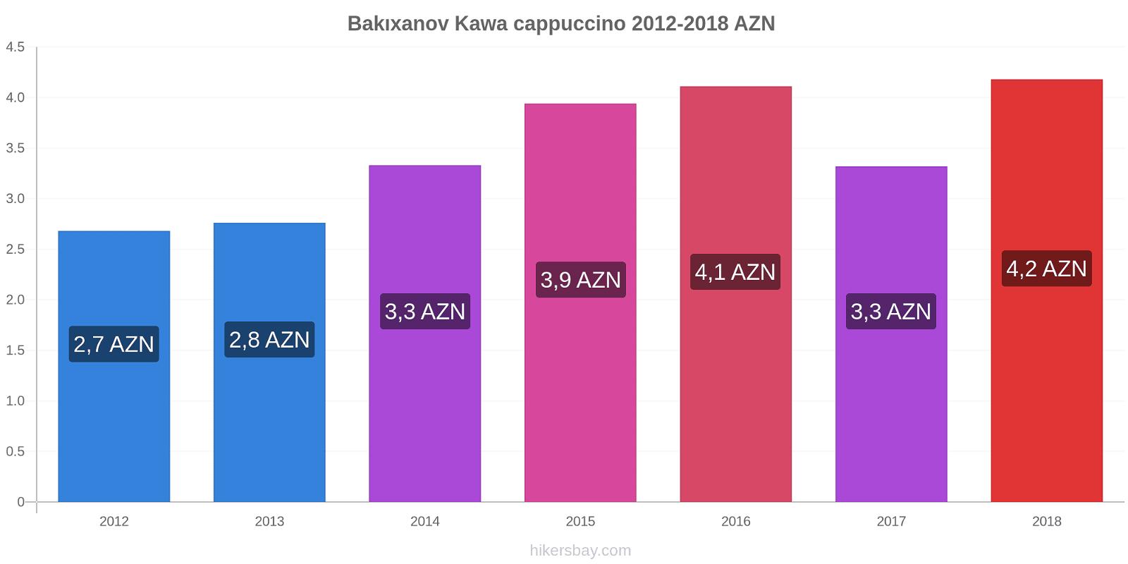 Bakıxanov zmiany cen Kawa cappuccino hikersbay.com