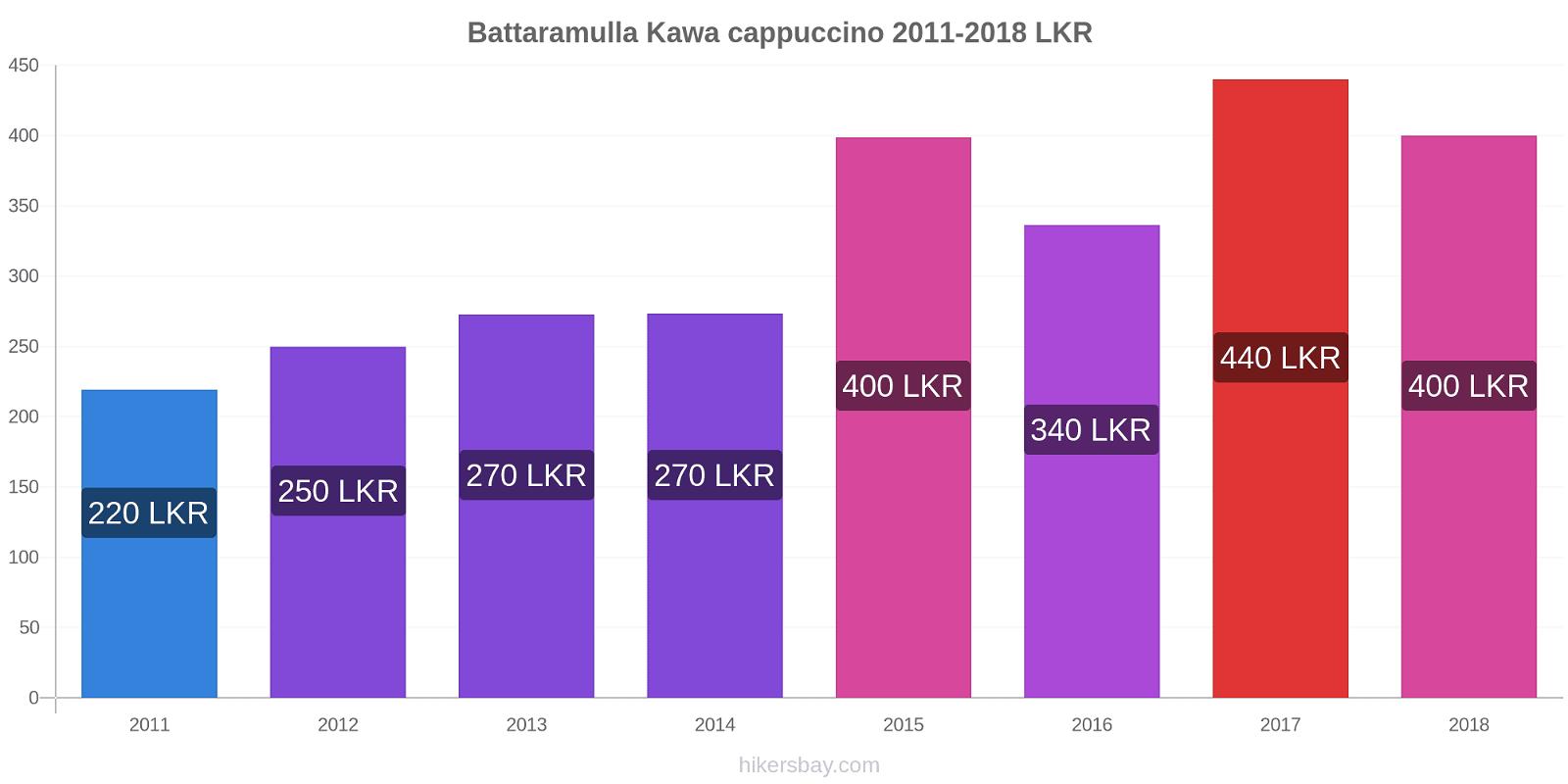 Battaramulla zmiany cen Kawa cappuccino hikersbay.com