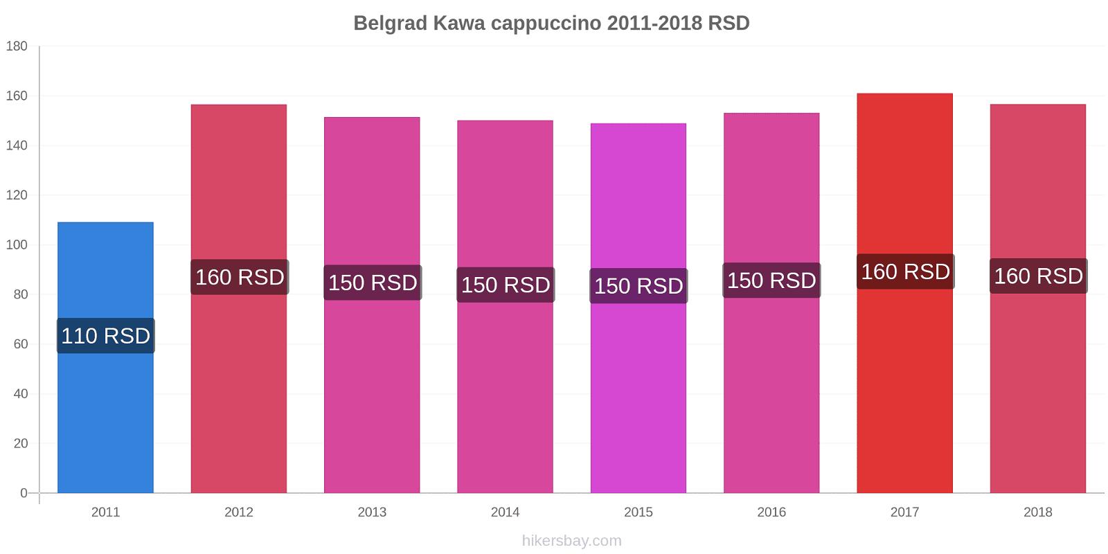 Belgrad zmiany cen Kawa cappuccino hikersbay.com