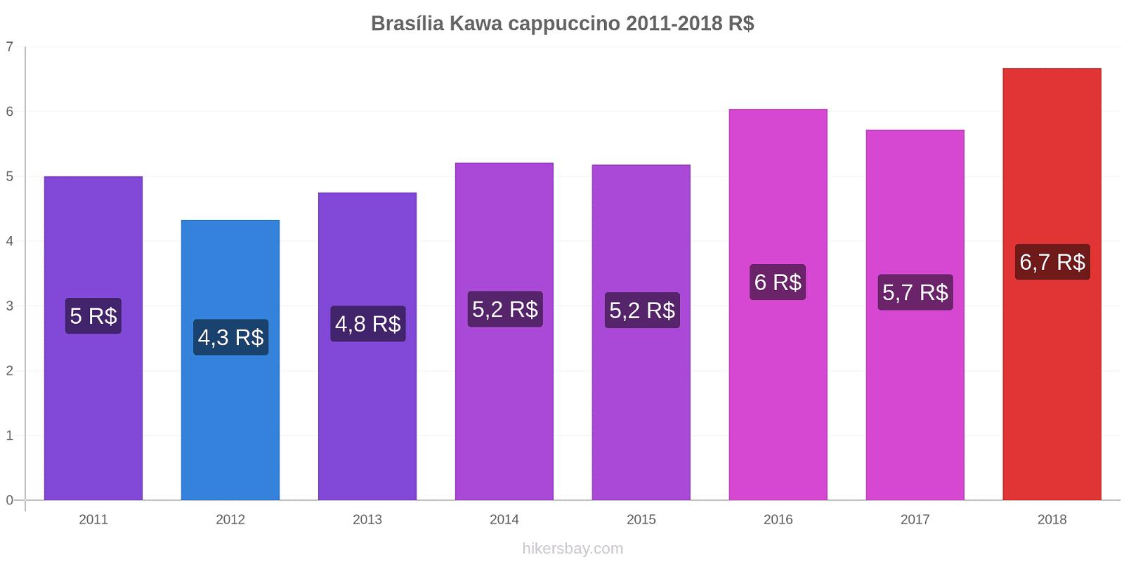 Brasília zmiany cen Kawa cappuccino hikersbay.com
