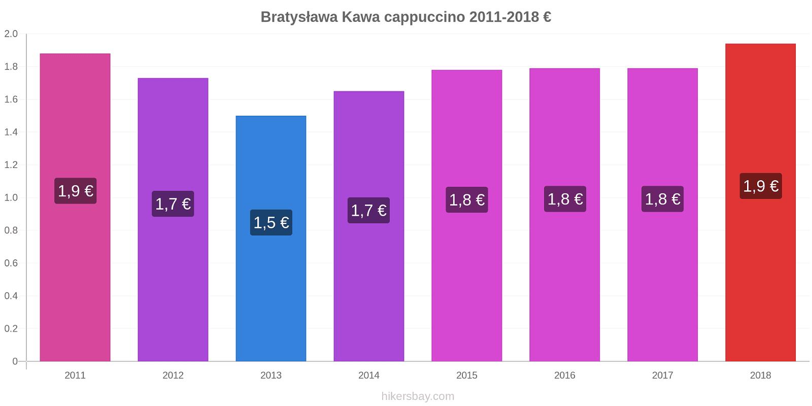 Bratysława zmiany cen Kawa cappuccino hikersbay.com