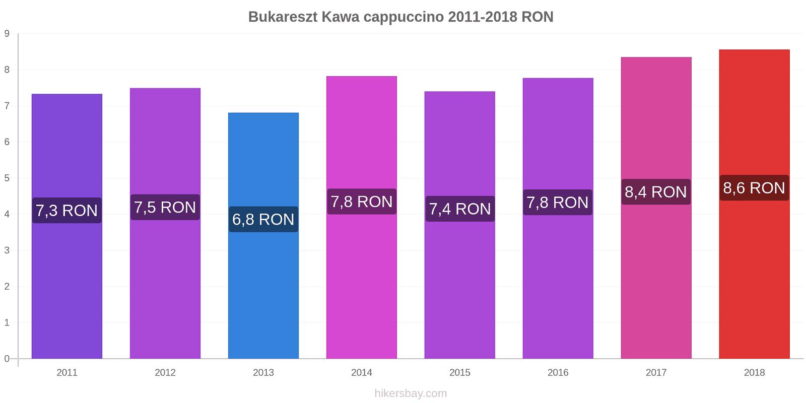 Bukareszt zmiany cen Kawa cappuccino hikersbay.com