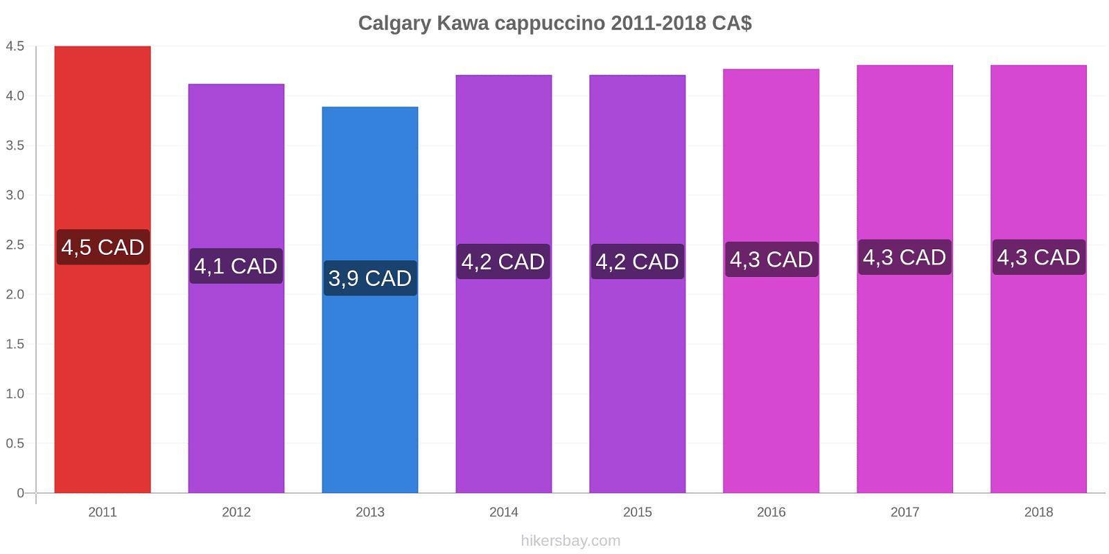 Calgary zmiany cen Kawa cappuccino hikersbay.com