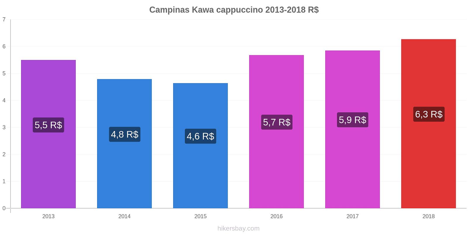 Campinas zmiany cen Kawa cappuccino hikersbay.com
