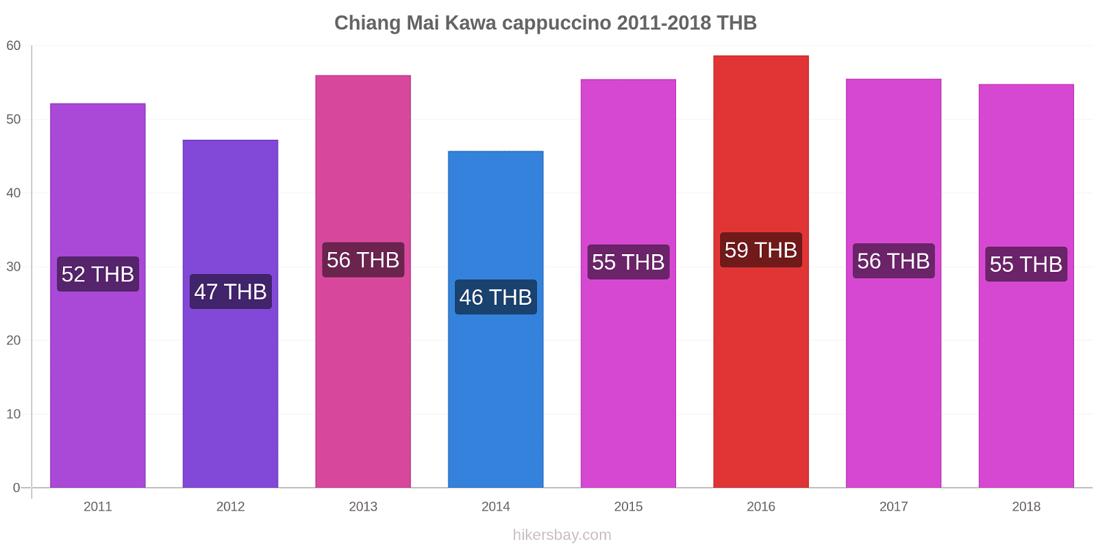 Chiang Mai zmiany cen Kawa cappuccino hikersbay.com