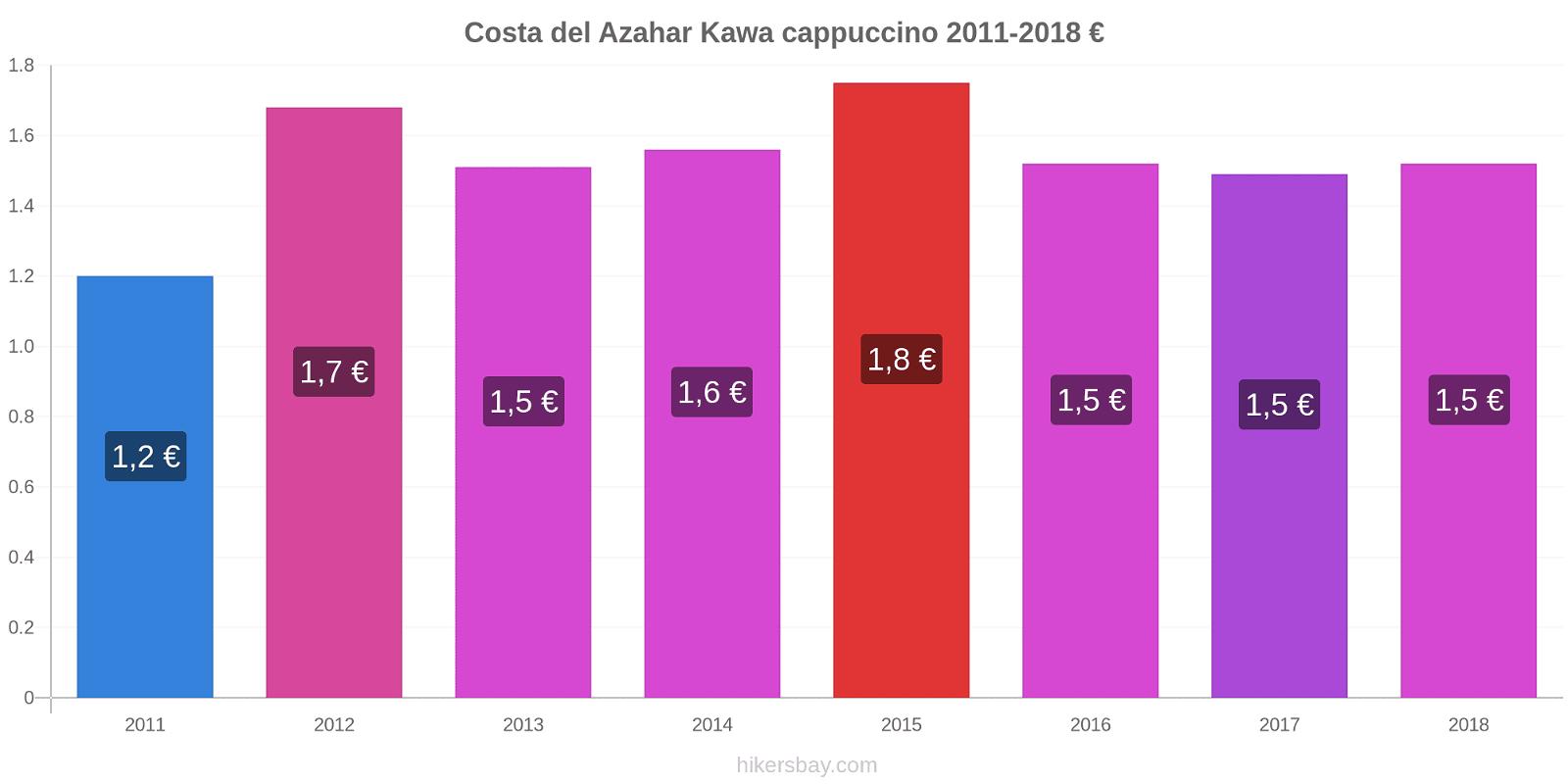 Costa del Azahar zmiany cen Kawa cappuccino hikersbay.com