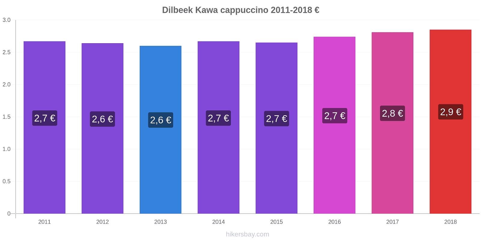 Dilbeek zmiany cen Kawa cappuccino hikersbay.com
