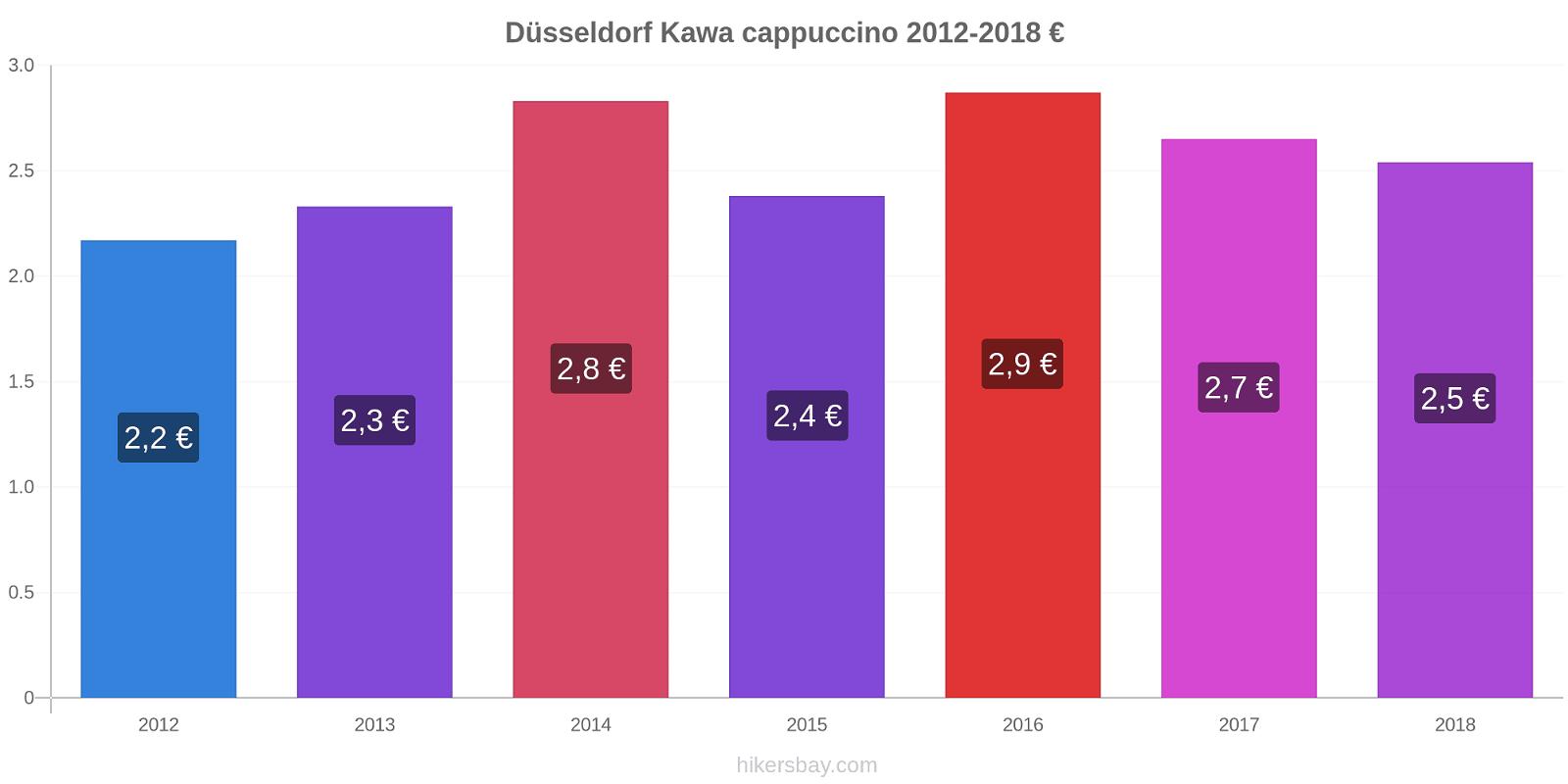 Düsseldorf zmiany cen Kawa cappuccino hikersbay.com