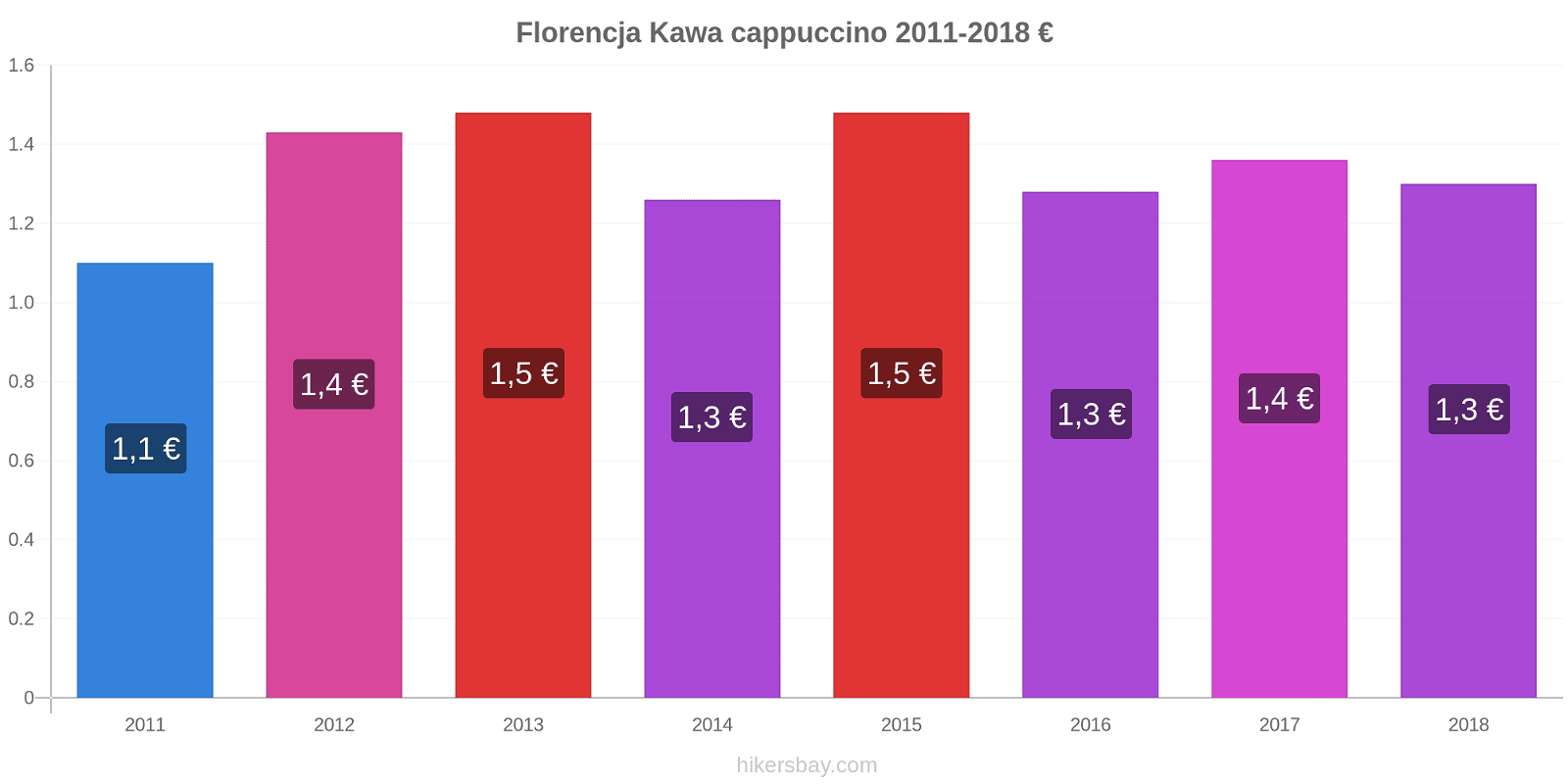 Florencja zmiany cen Kawa cappuccino hikersbay.com