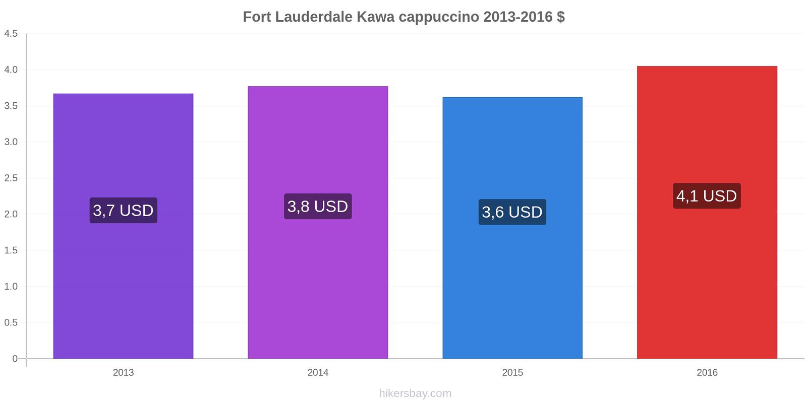 Fort Lauderdale zmiany cen Kawa cappuccino hikersbay.com