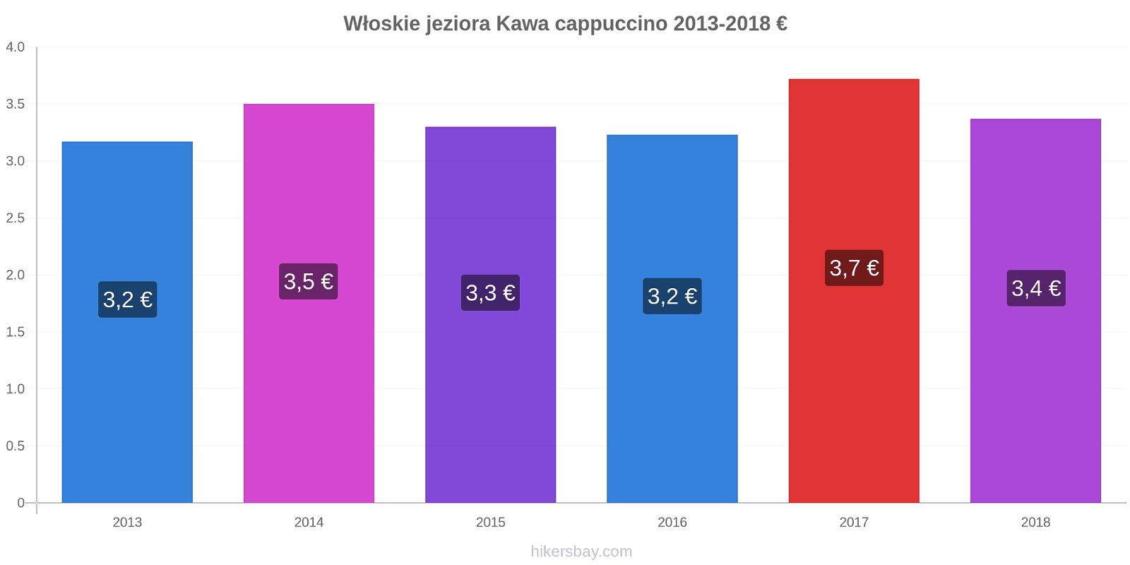 Włoskie jeziora zmiany cen Kawa cappuccino hikersbay.com