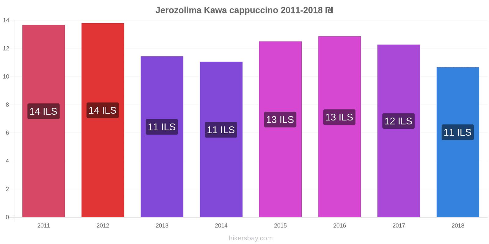 Jerozolima zmiany cen Kawa cappuccino hikersbay.com
