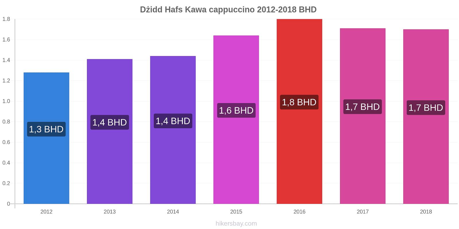 Dżidd Hafs zmiany cen Kawa cappuccino hikersbay.com