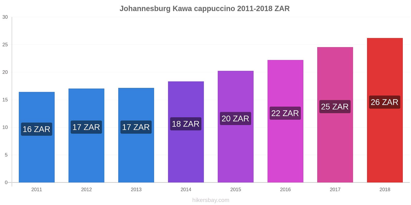 Johannesburg zmiany cen Kawa cappuccino hikersbay.com