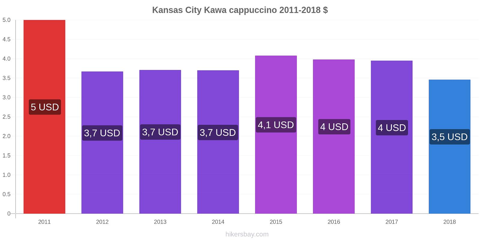 Kansas City zmiany cen Kawa cappuccino hikersbay.com
