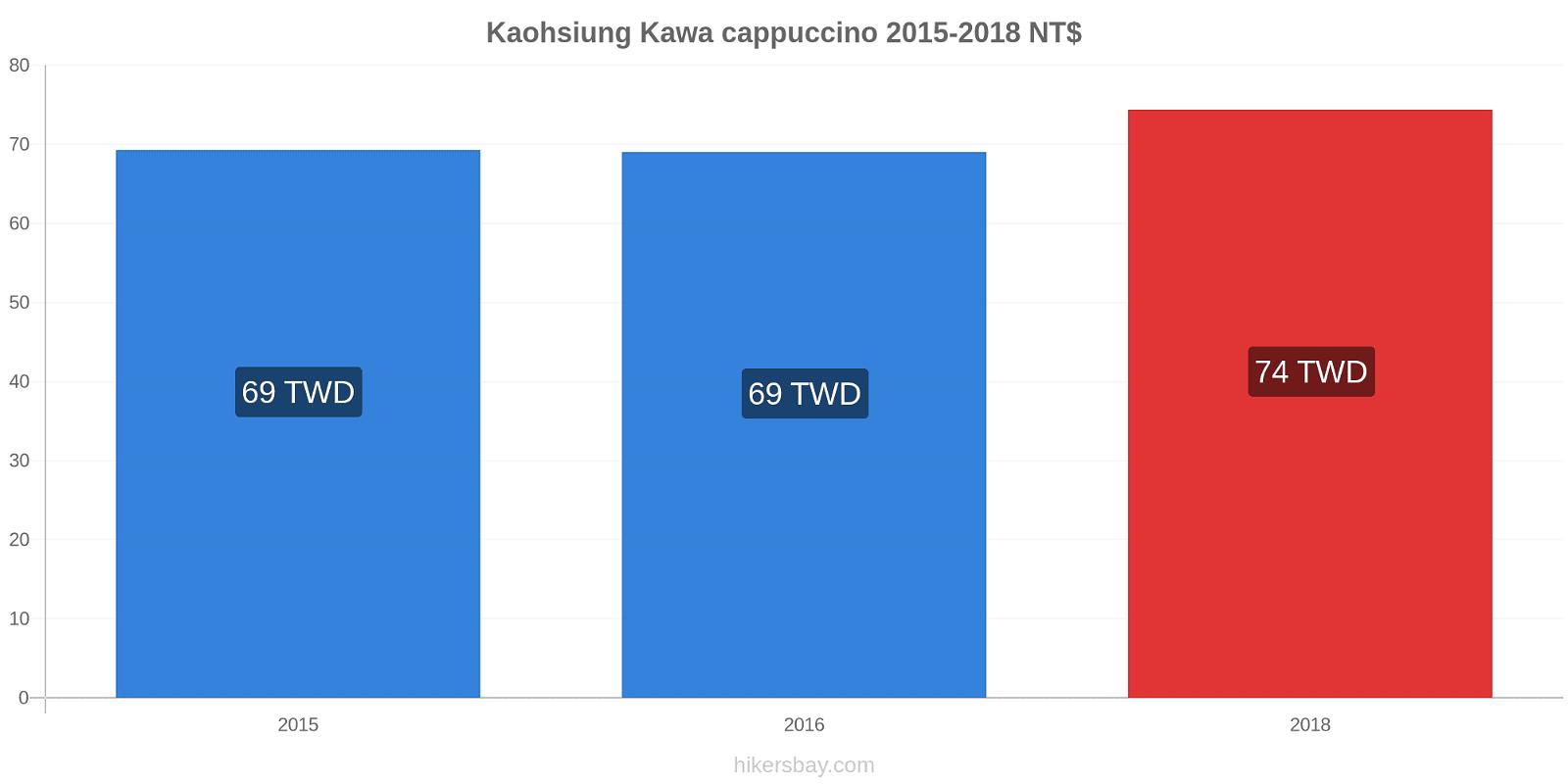 Kaohsiung zmiany cen Kawa cappuccino hikersbay.com