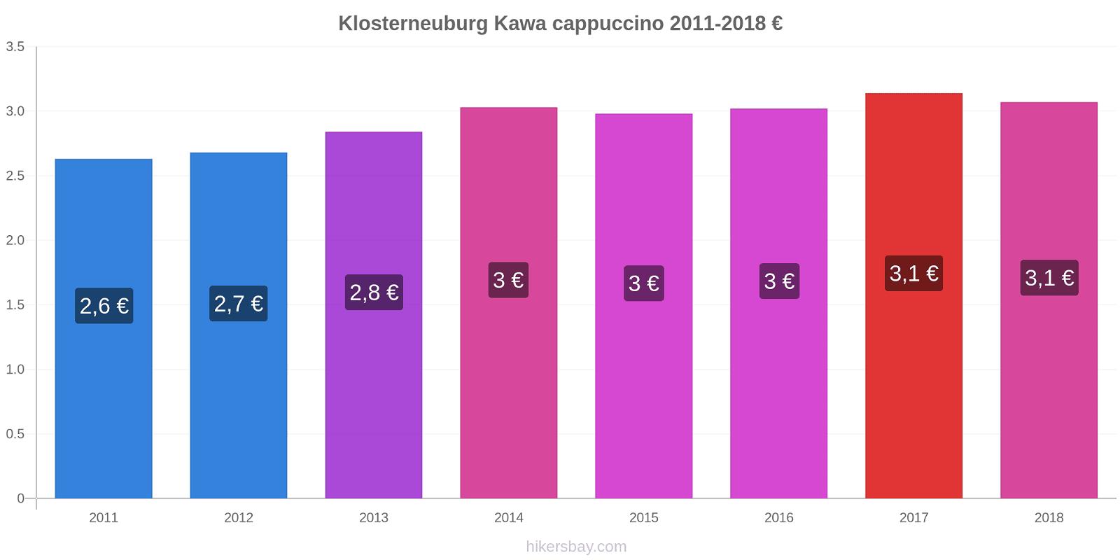 Klosterneuburg zmiany cen Kawa cappuccino hikersbay.com