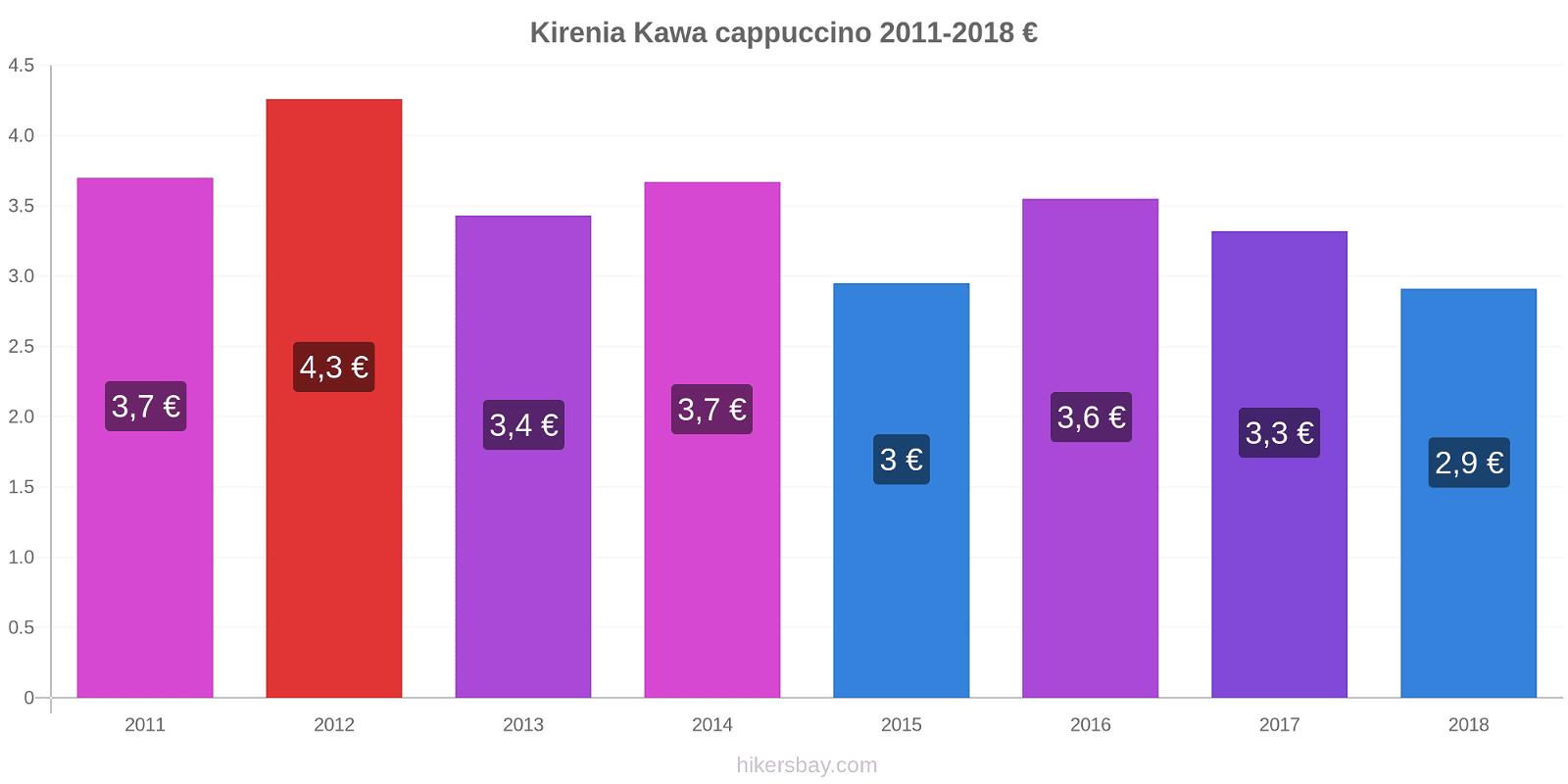 Kirenia zmiany cen Kawa cappuccino hikersbay.com