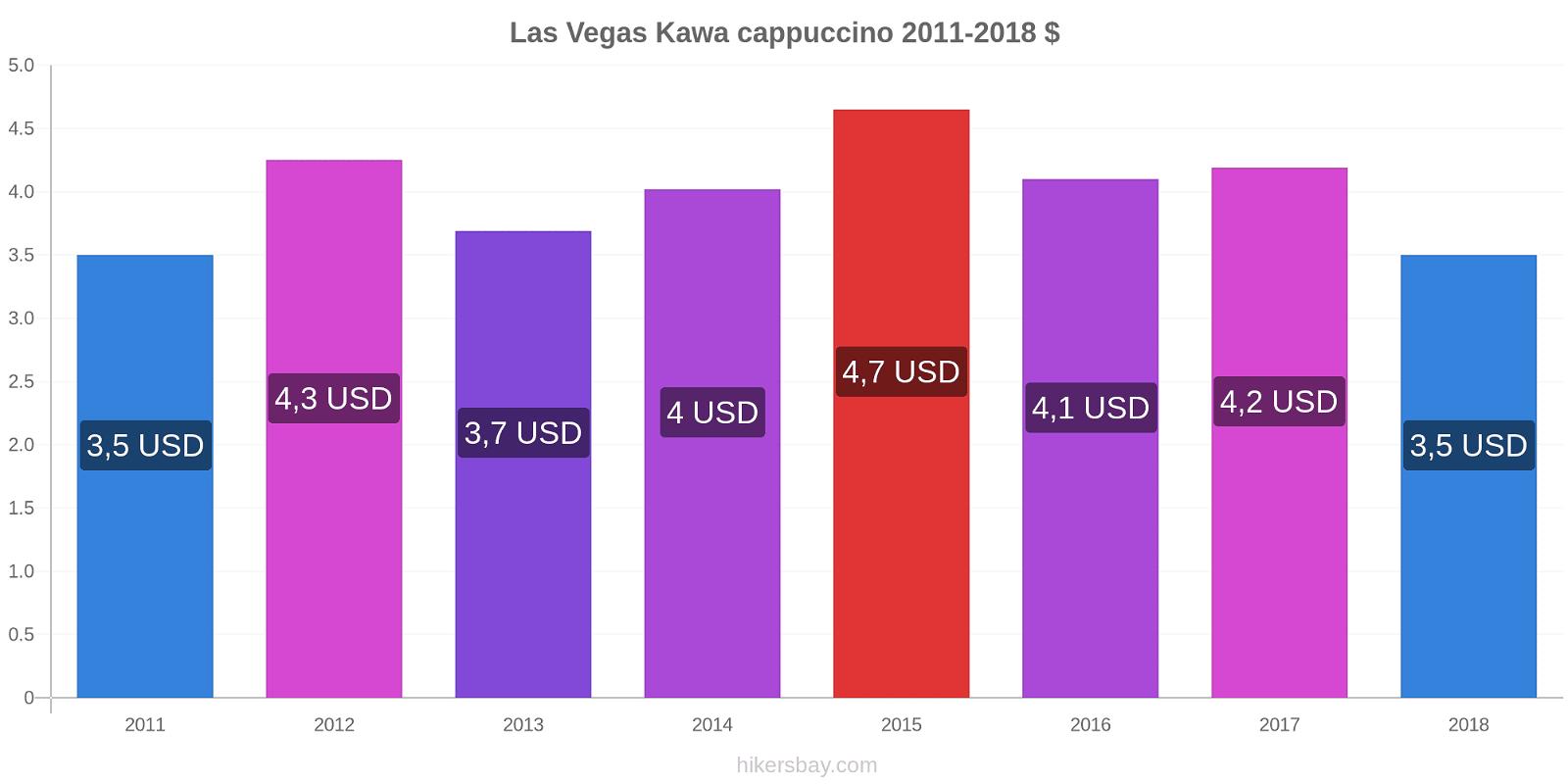 Las Vegas zmiany cen Kawa cappuccino hikersbay.com