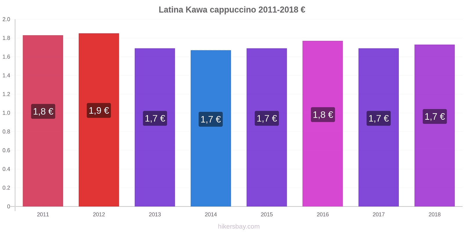 Latina zmiany cen Kawa cappuccino hikersbay.com