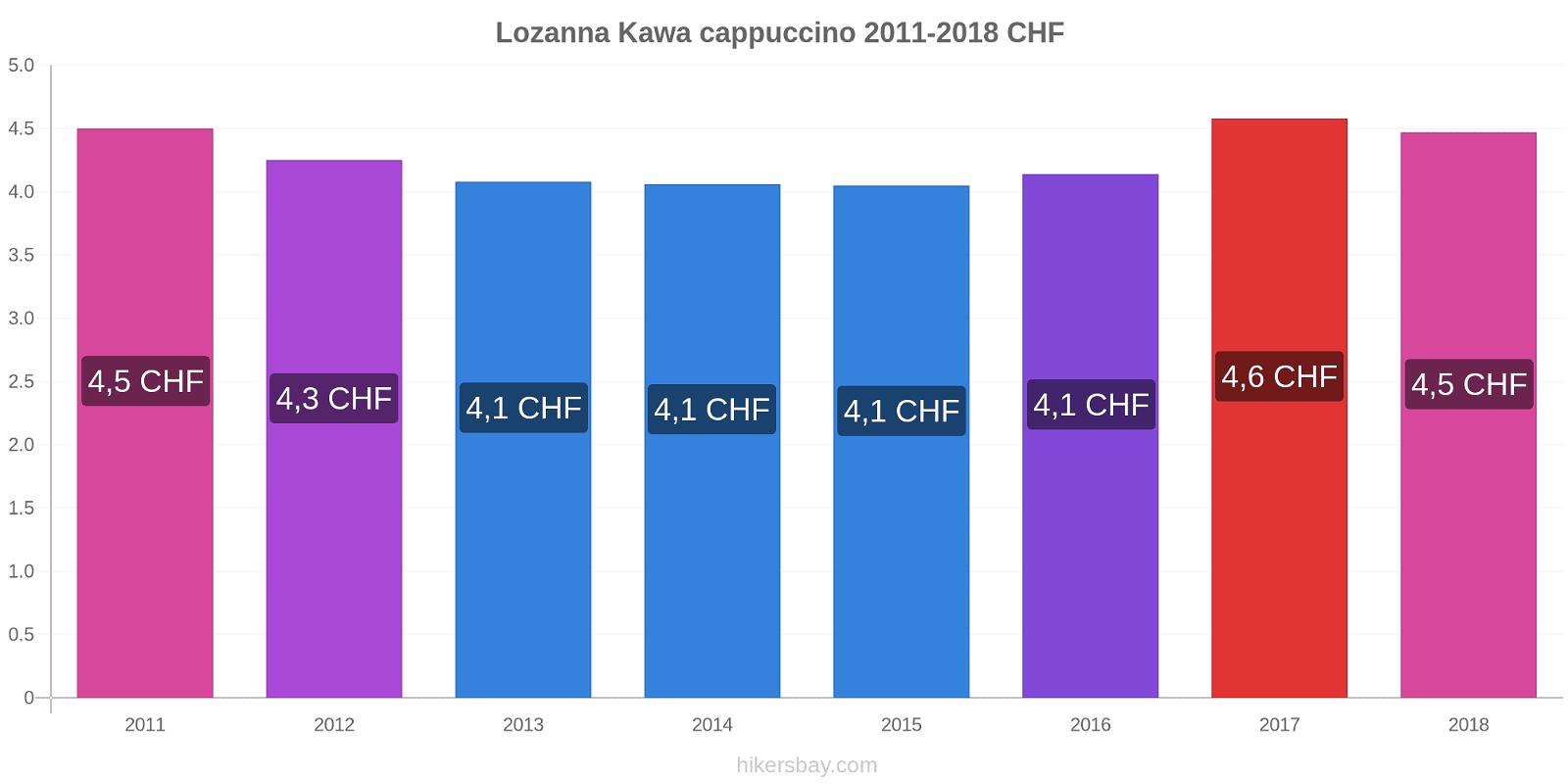 Lozanna zmiany cen Kawa cappuccino hikersbay.com