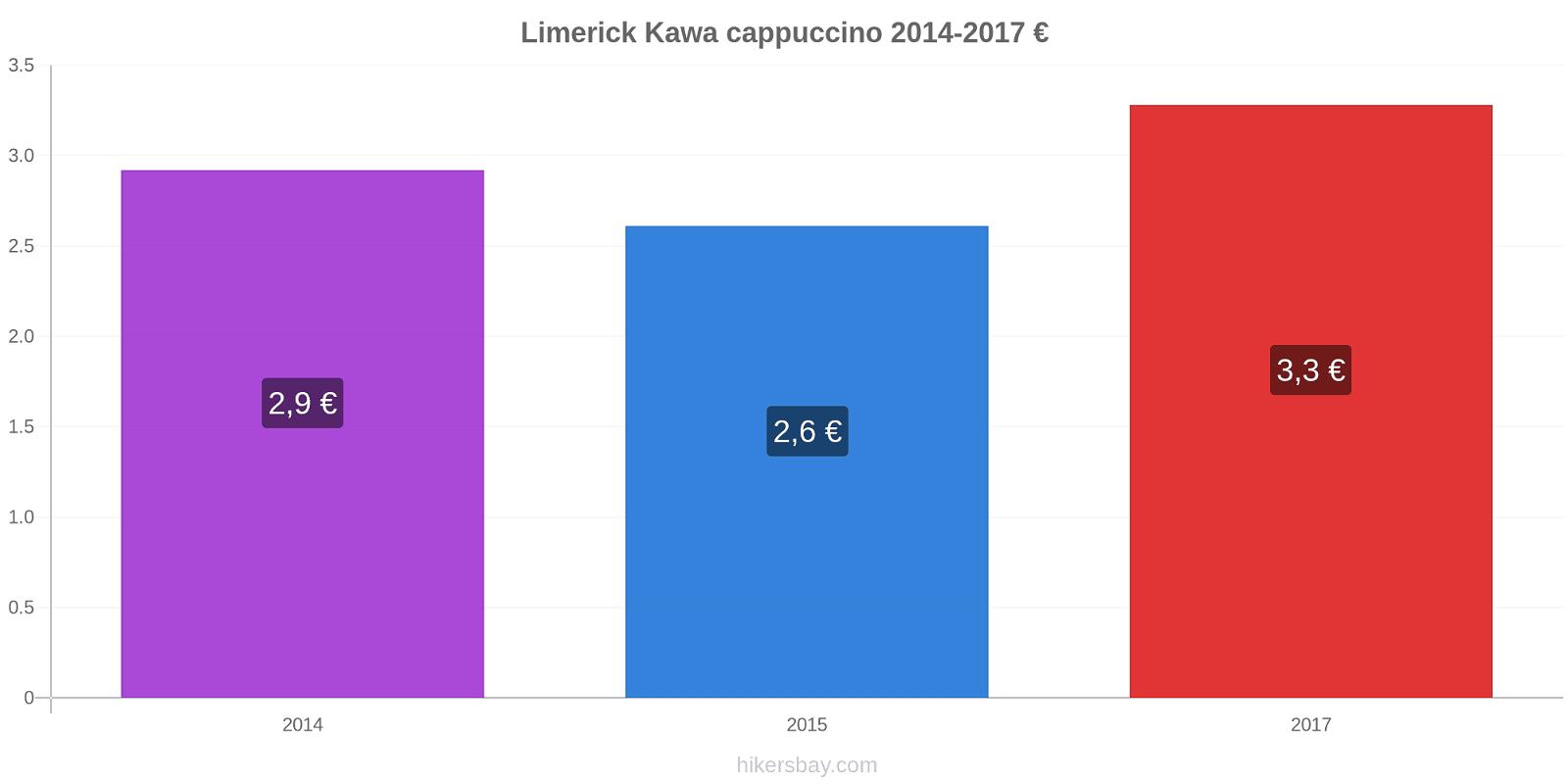Limerick zmiany cen Kawa cappuccino hikersbay.com