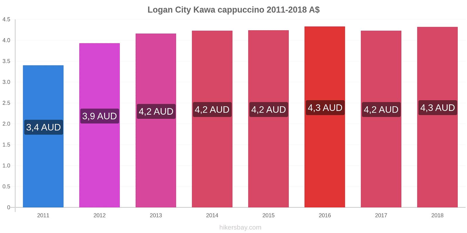 Logan City zmiany cen Kawa cappuccino hikersbay.com
