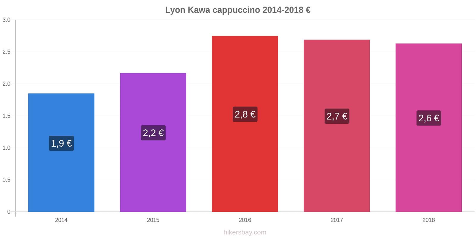 Lyon zmiany cen Kawa cappuccino hikersbay.com