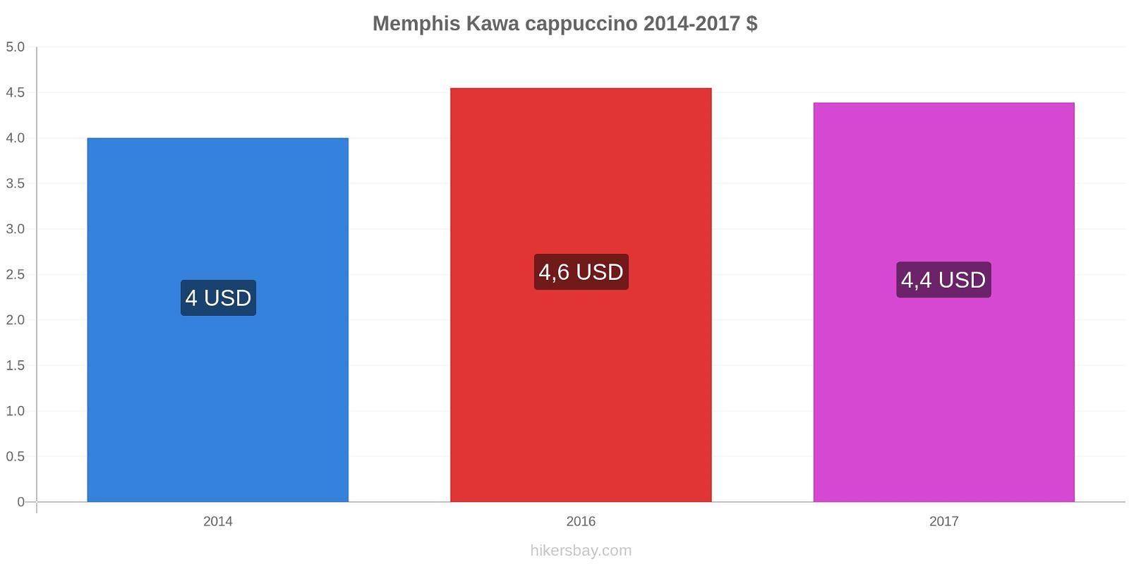 Memphis zmiany cen Kawa cappuccino hikersbay.com