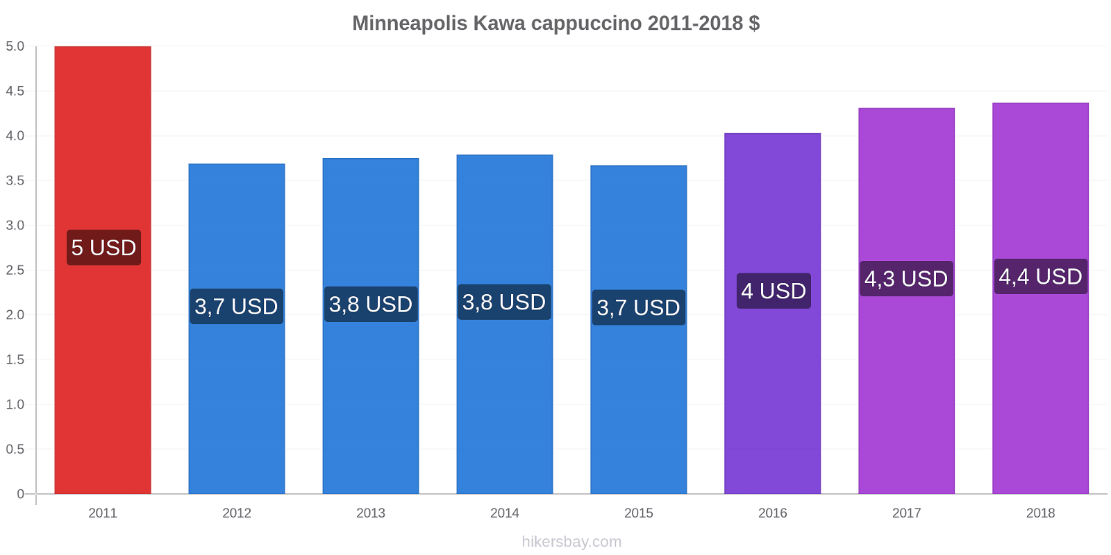 Minneapolis zmiany cen Kawa cappuccino hikersbay.com