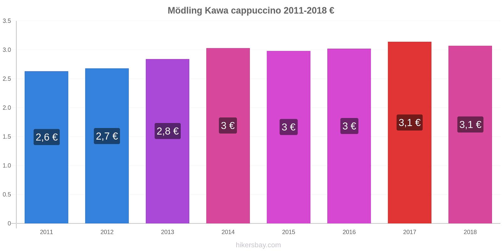 Mödling zmiany cen Kawa cappuccino hikersbay.com