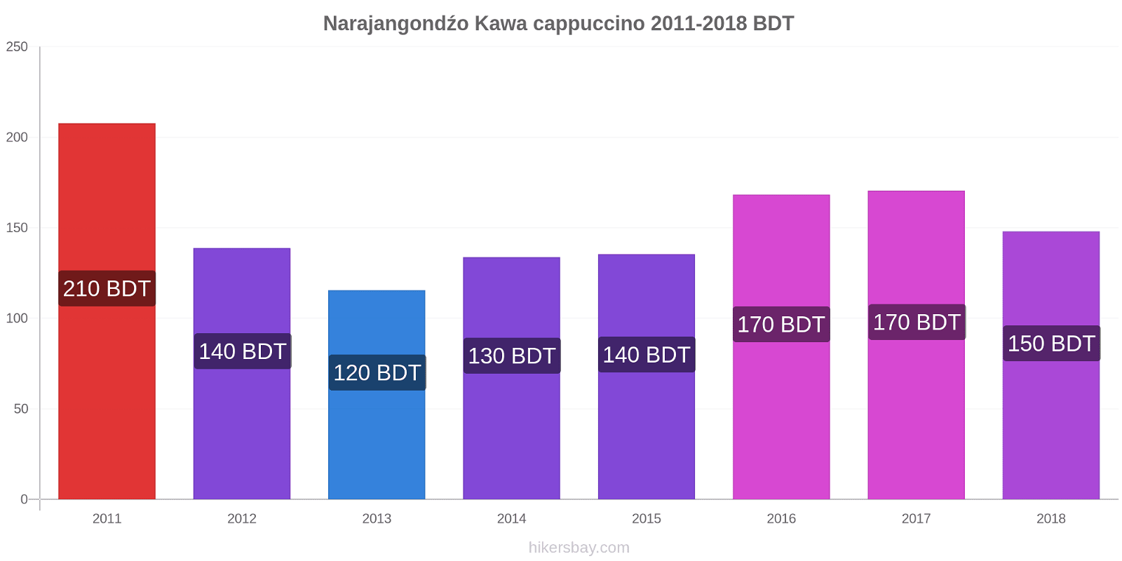 Narajangondźo zmiany cen Kawa cappuccino hikersbay.com