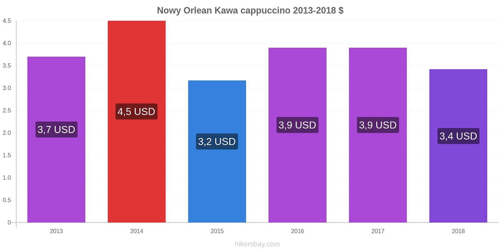 Nowy Orlean zmiany cen Kawa cappuccino hikersbay.com