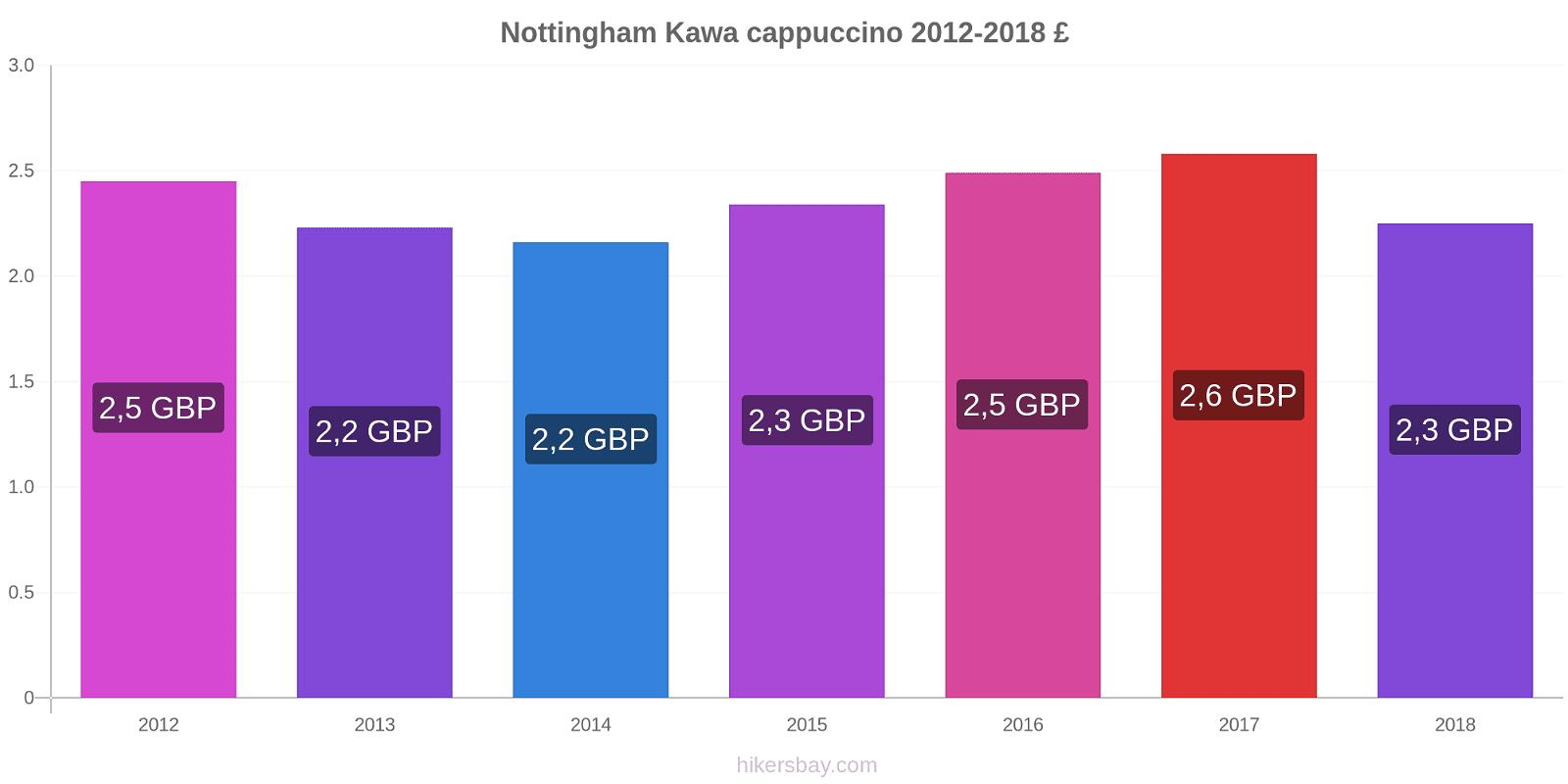 Nottingham zmiany cen Kawa cappuccino hikersbay.com