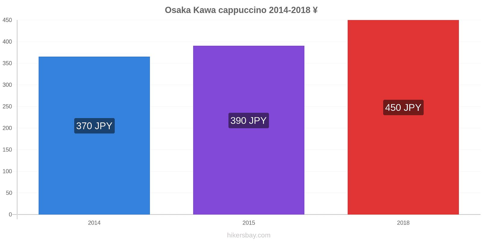 Osaka zmiany cen Kawa cappuccino hikersbay.com